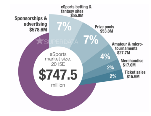 image: http://superdata-research.myshopify.com/products/esports-market-brief-2015