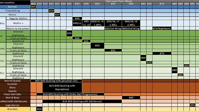 Wow Legion Gearing Chart