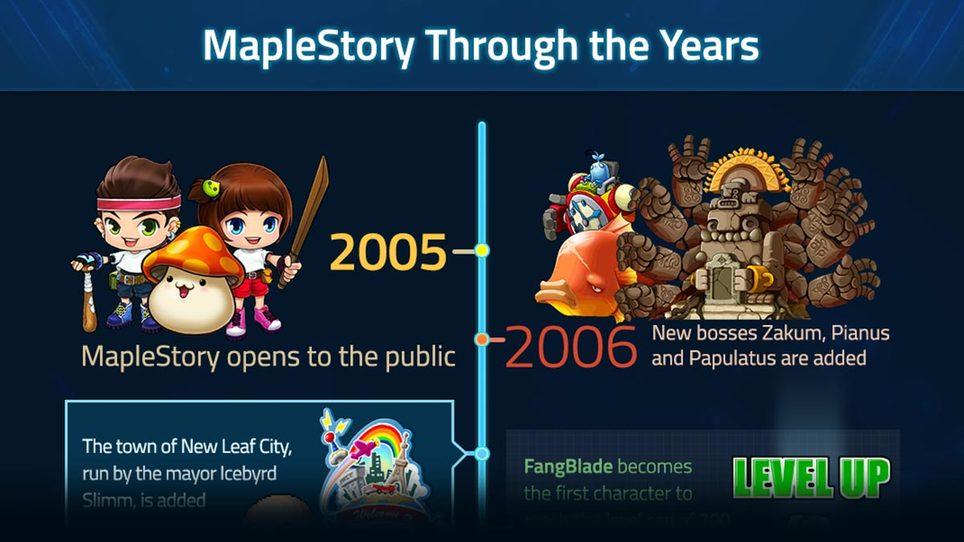 Maplestory 5thjob timeline
